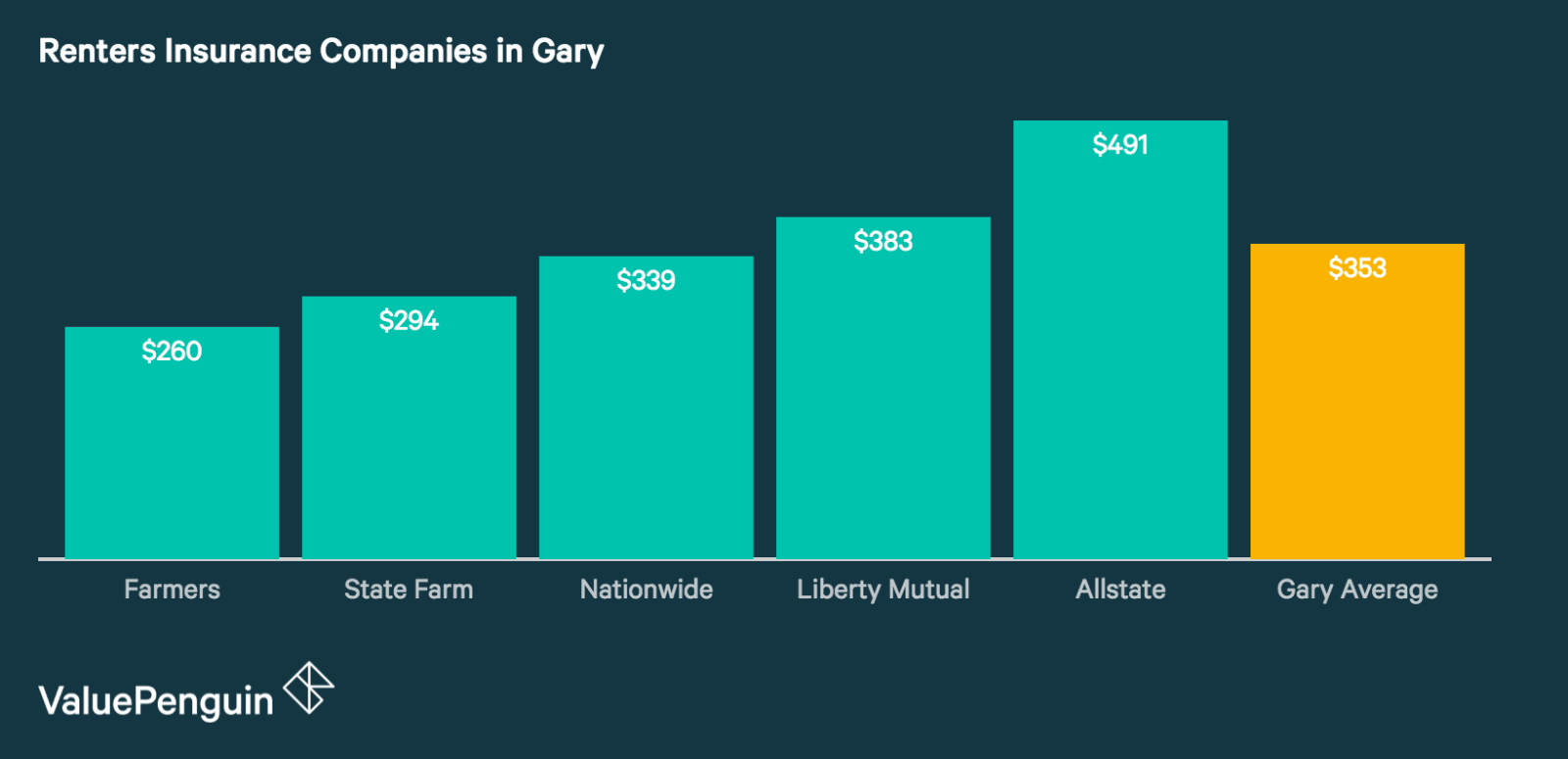Quotes from Gary's Best Renters Insurance Companies