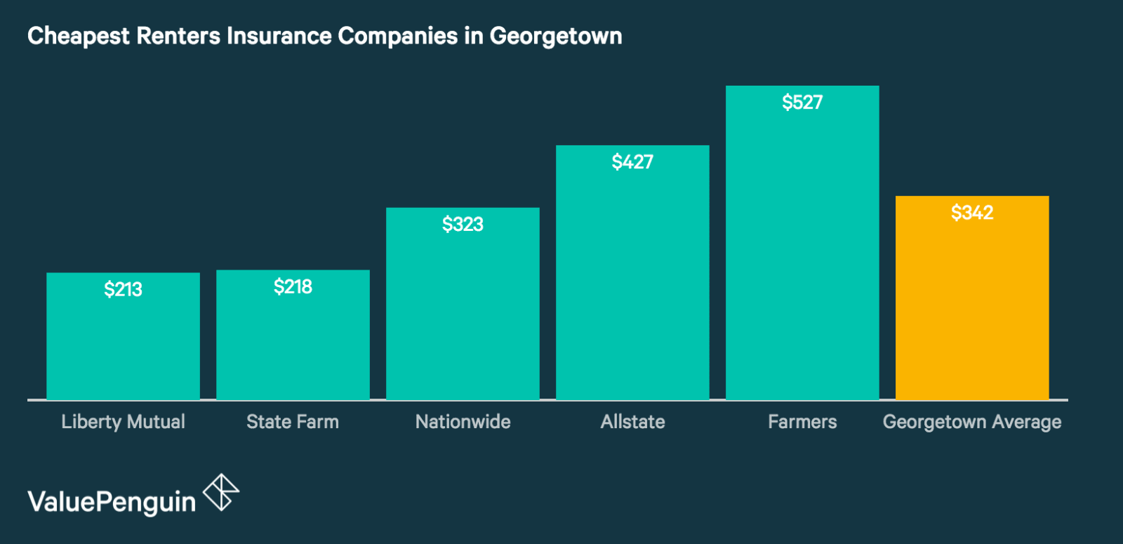 Renters Insurance Rates in Georgetown