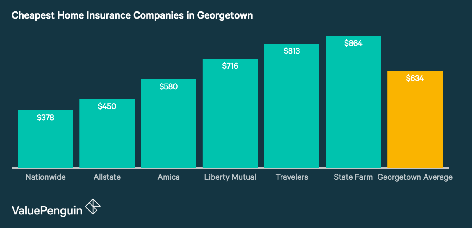 Quotes from Georgetown's Cheapest Home Insurance Companies
