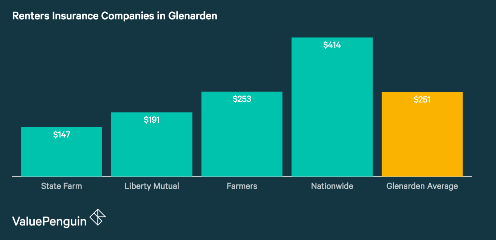 Renters Insurance Rates in Glenarden