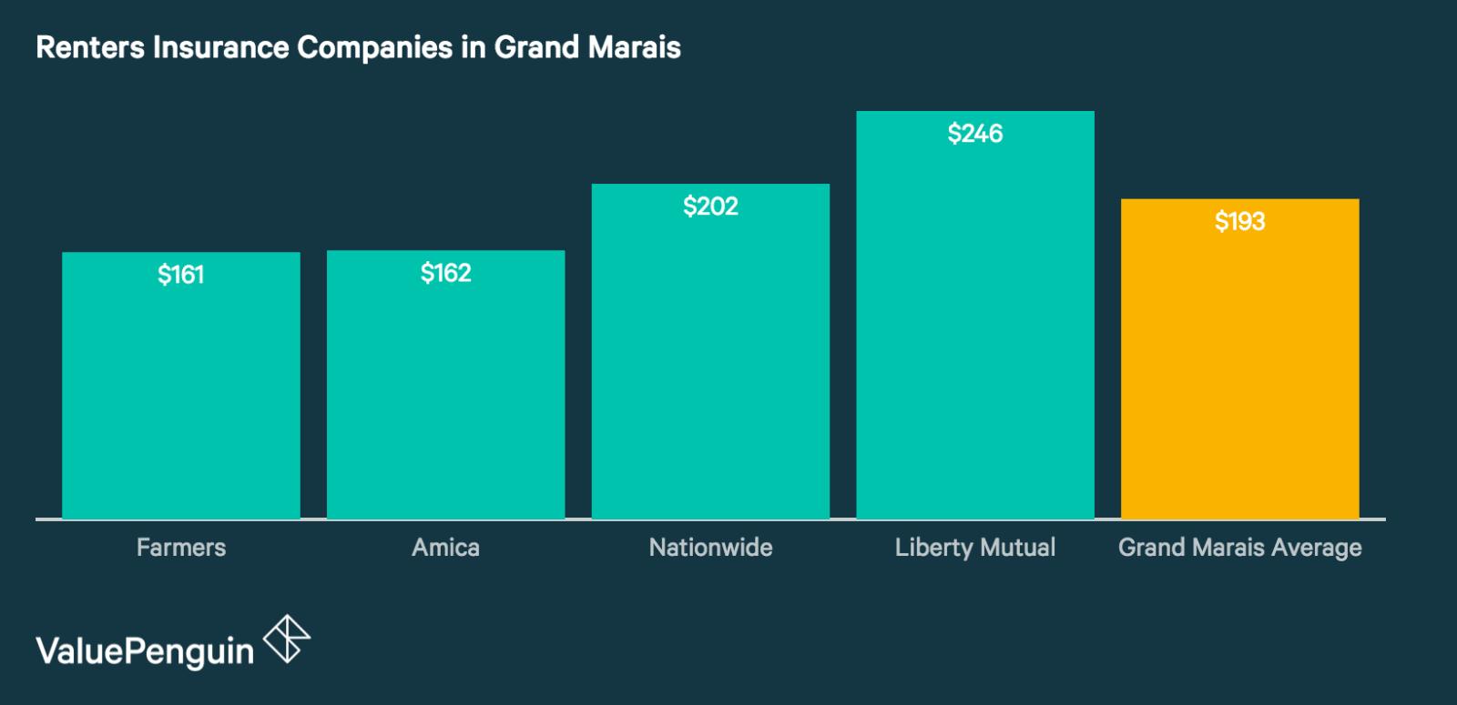 Best Renters Insurance Companies in Grand Marais