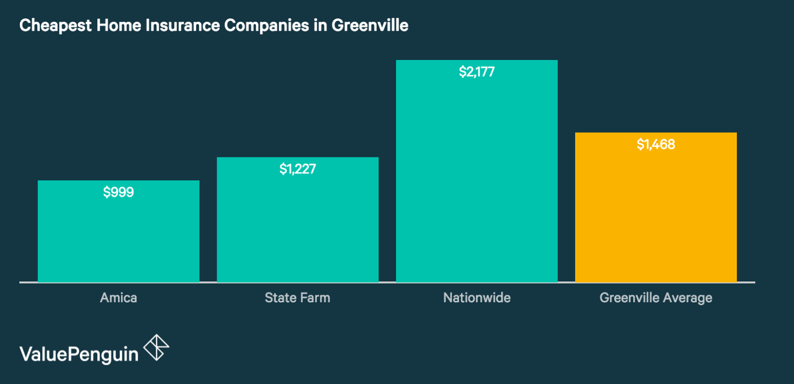 Quotes from Greenville's Cheapest Home Insurance Companies