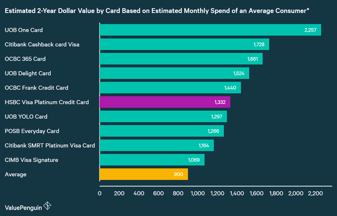 A graph displaying how HSBC Visa Platinum Card compares to other credit cards in Singapore in terms of their rewards