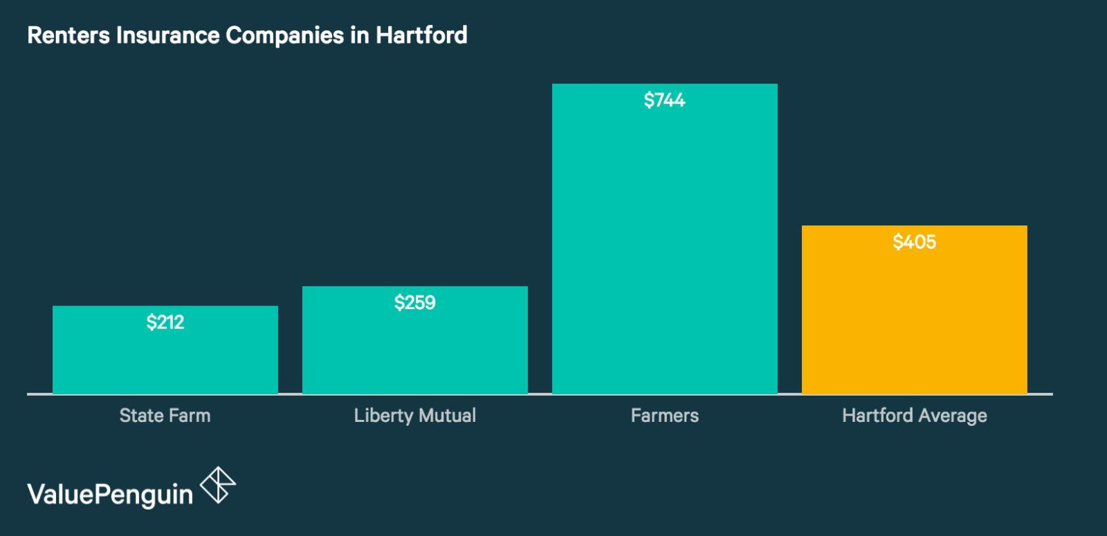 Best Renters Insurance Companies in Hartford