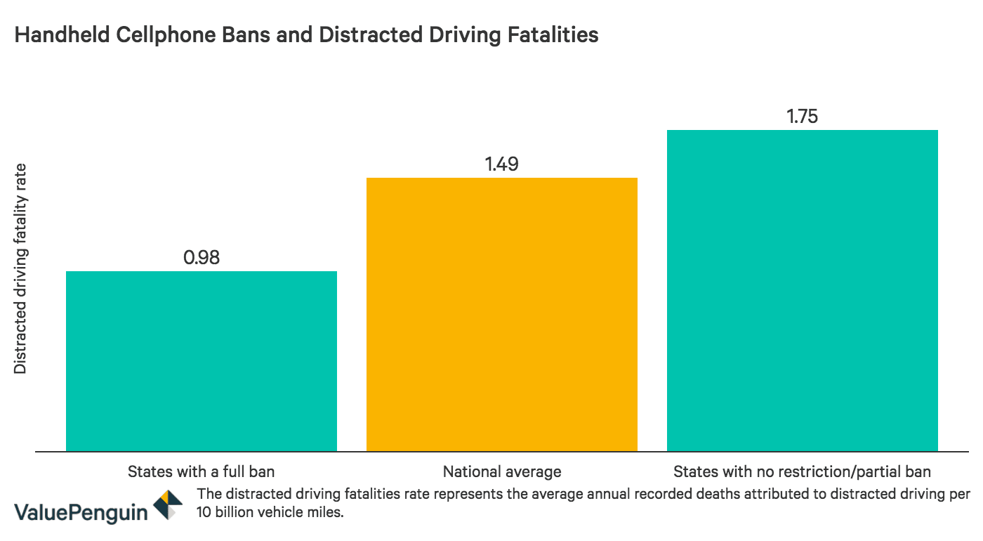 Graph showing that states that ban handheld cellphone use have a lower rate of distracted driving fatalities