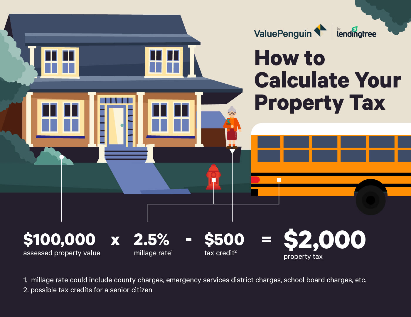 Where Have Property Taxes Increased the Most? - ValuePenguin
