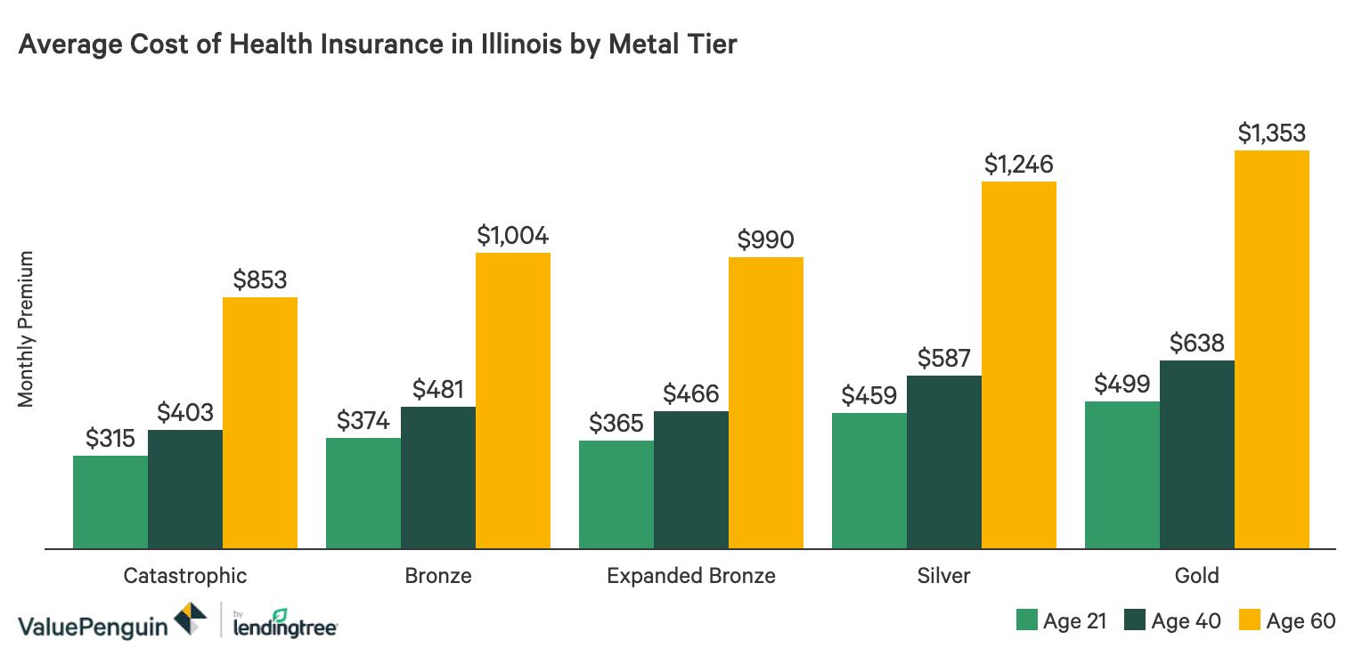 Best Cheap Health Insurance In Illinois 2020 Valuepenguin