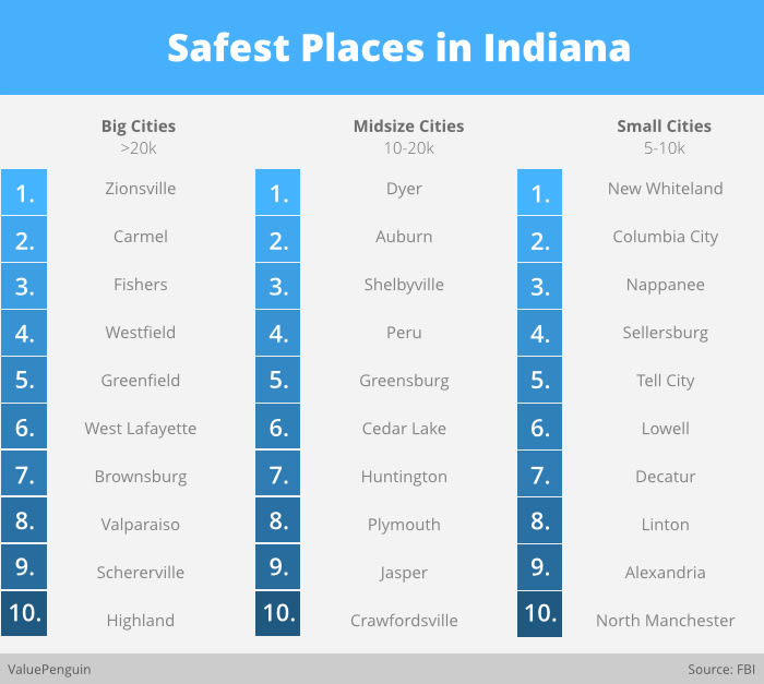 Safest Places in Indiana