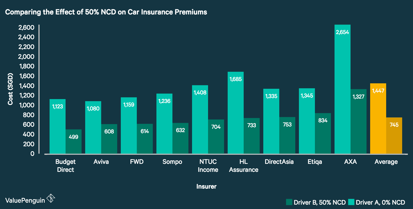 This graph compares the premiums quoted to a driver with a NCD of 0% compared to the premiums quoted to a driver with a NCD of 50%. HL Assurance's premiums are quite competitive.