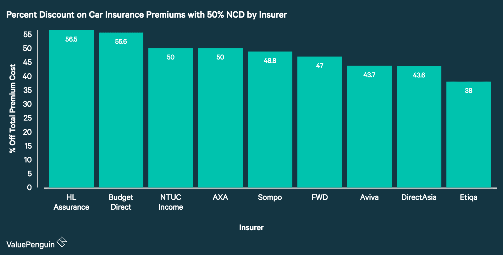 This graph compares the total percent discount off car insurance premiums one would receive for having a 50% NCD. HL Assurance and Budget Direct both discount premiums by over 50%.
