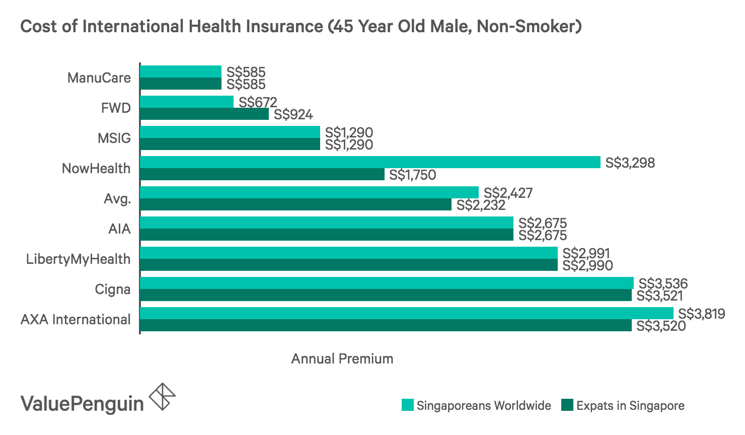 This graph shows the cheapest international health insurance plans for expats living in Singapore and Singaporeans who need international coverage