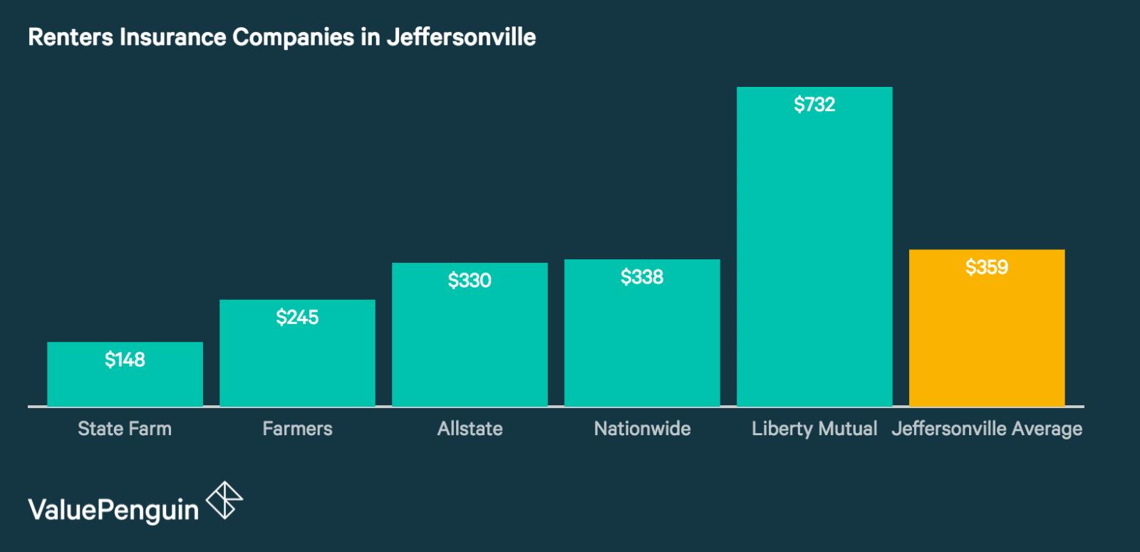 Best Renters Insurance Companies in Jeffersonville