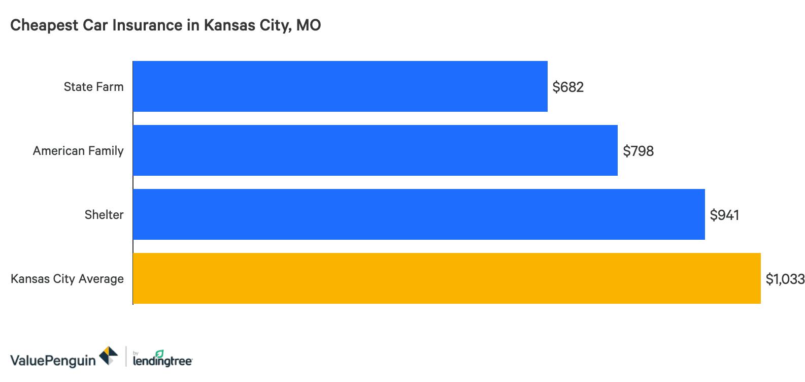Cheap Car Insurance Quotes In Kansas City Missouri Valuepenguin