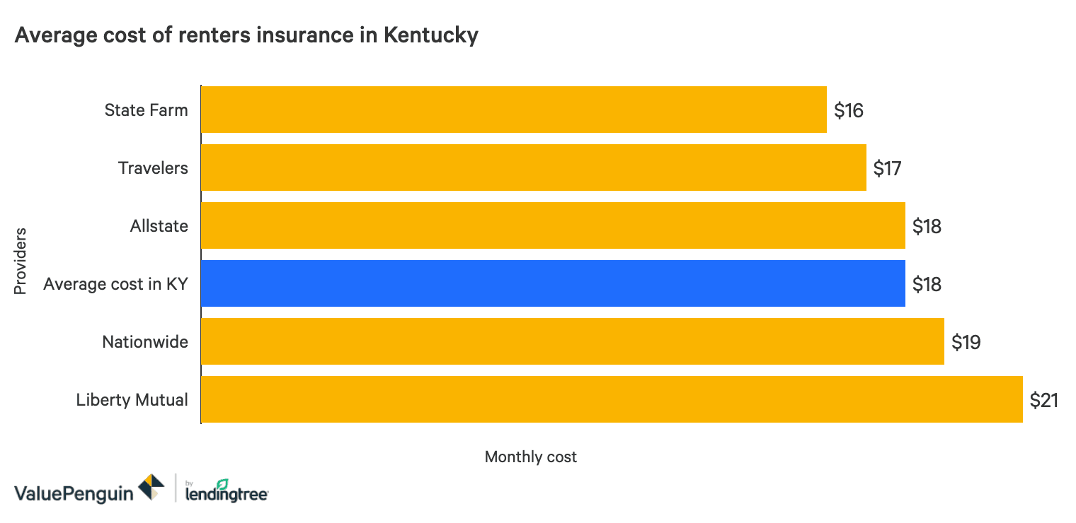 The Best Cheap Renters Insurance In Kentucky Valuepenguin