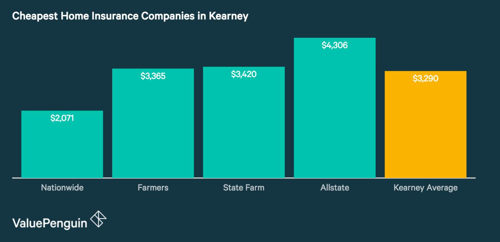 Best Cheap Home Insurance Companies in Kearney