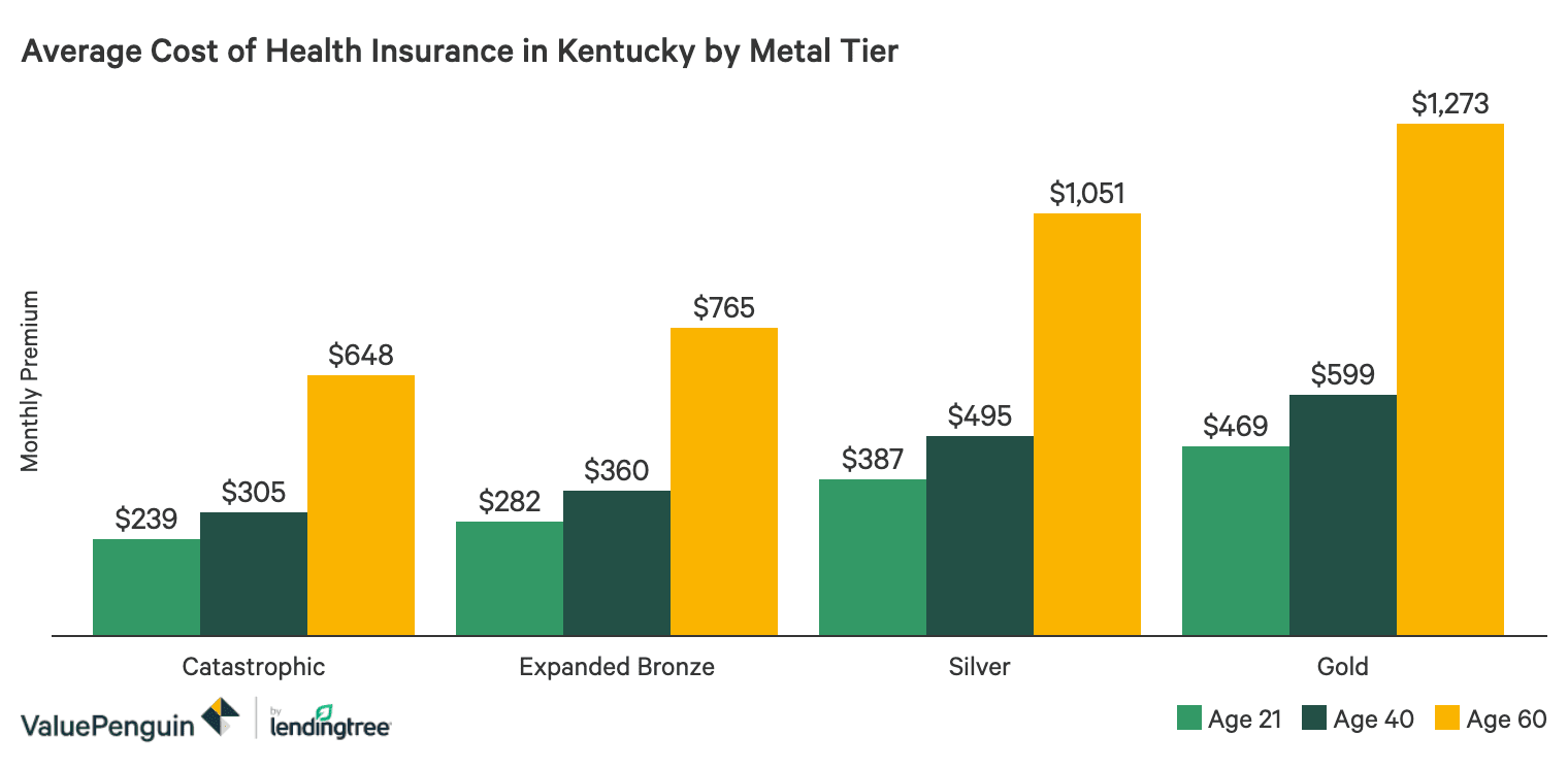 Best Cheap Health Insurance In Kentucky 2020 Valuepenguin