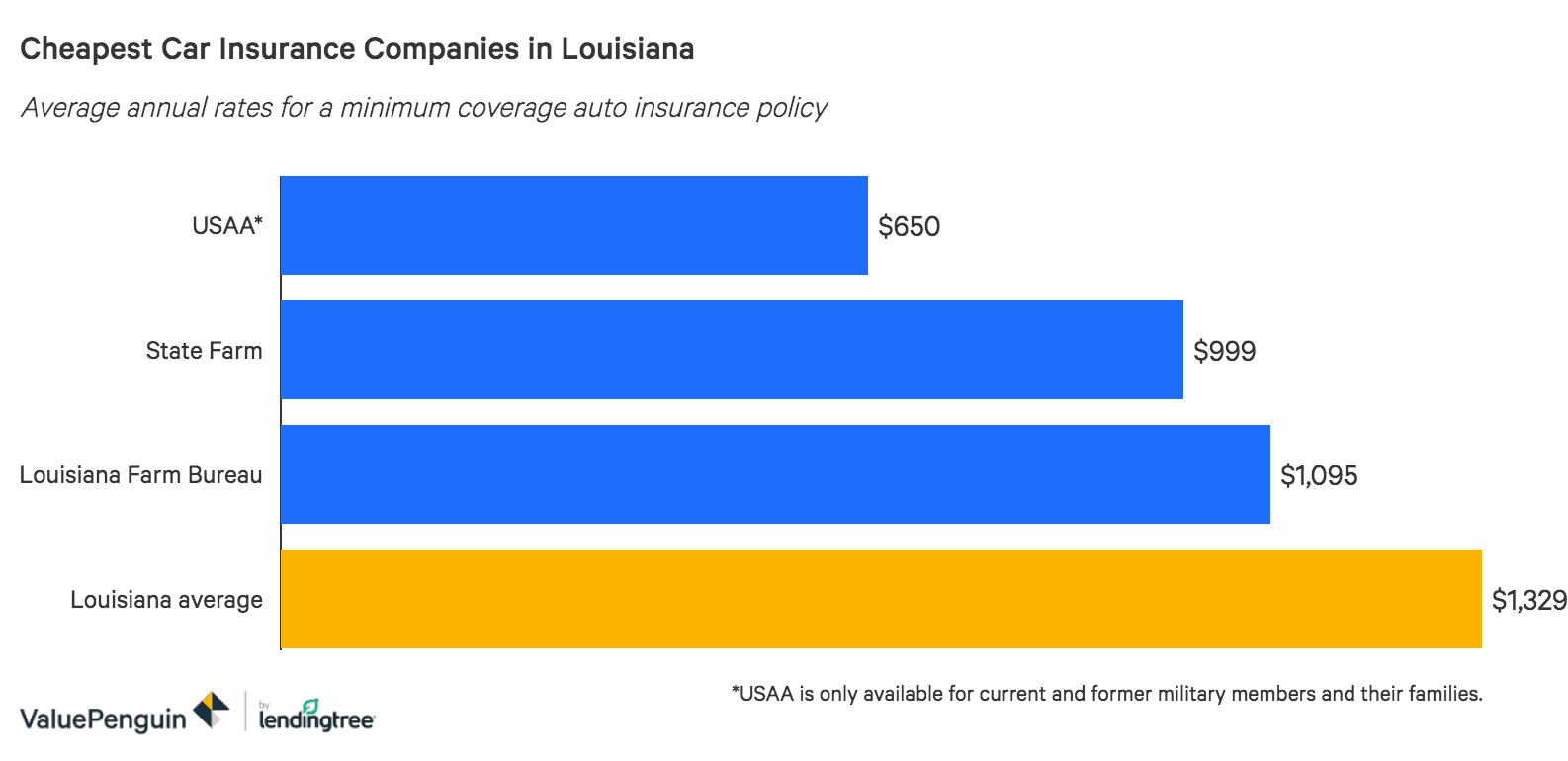 The 6 Cheapest Louisiana Car Insurance Companies 2020 Valuepenguin