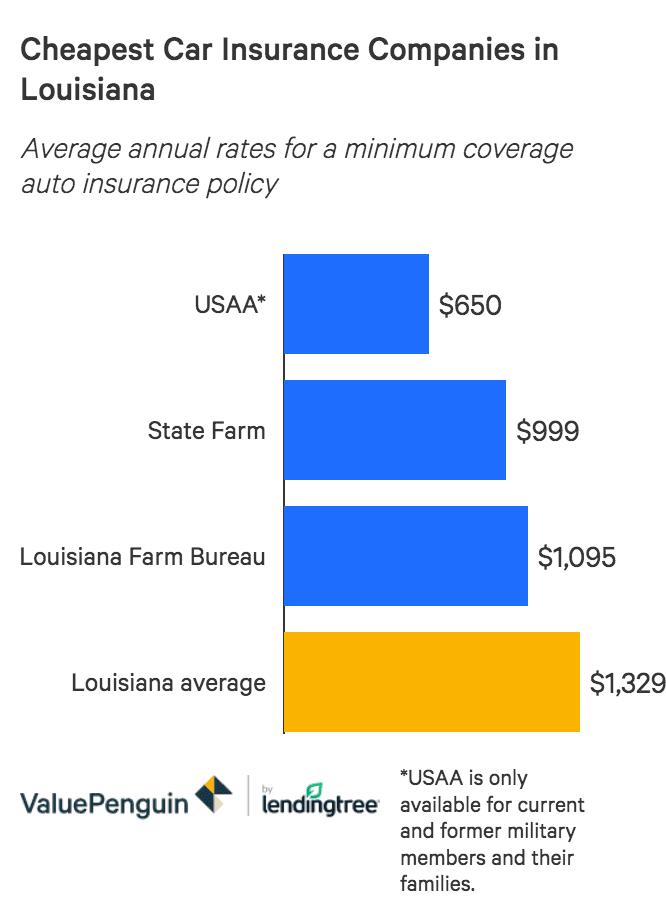 The 6 Cheapest Louisiana Car Insurance Companies 2020 Valuepenguin