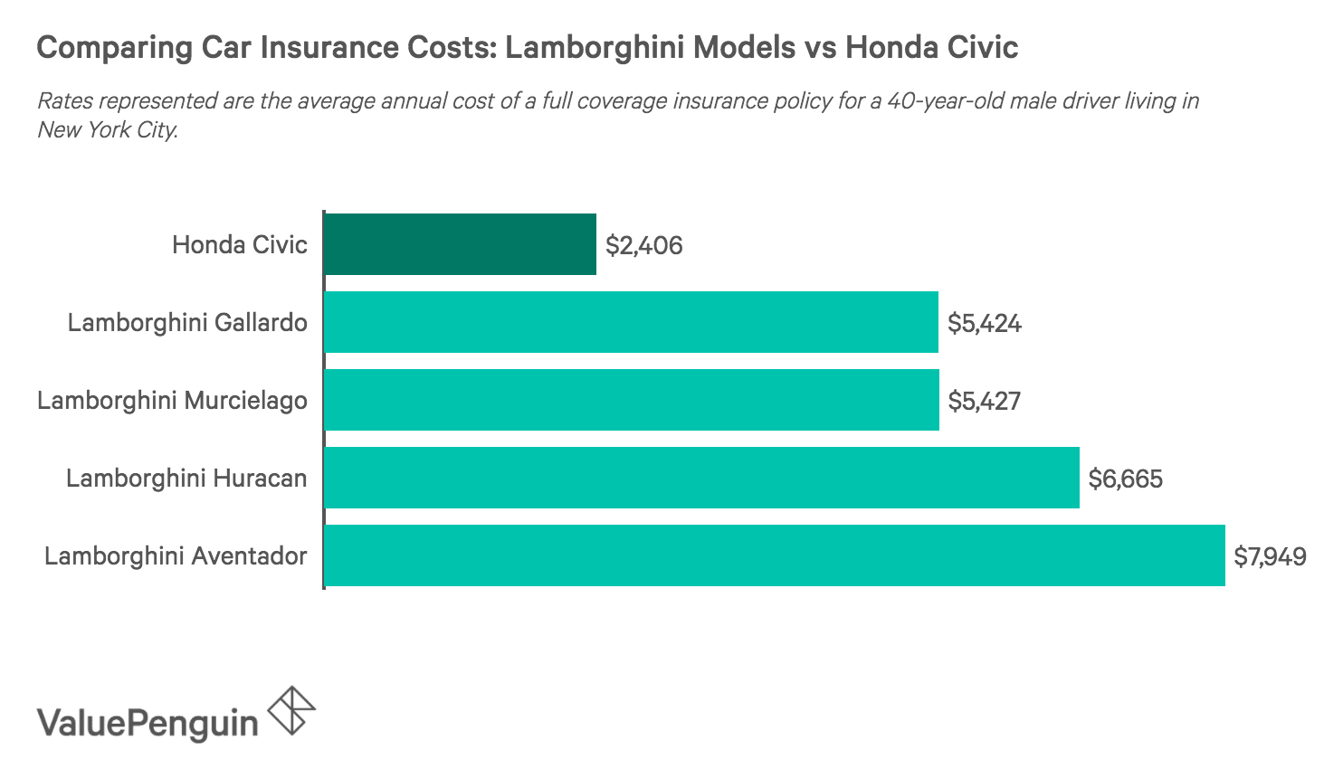 How Much Does Lamborghini Insurance Cost Valuepenguin