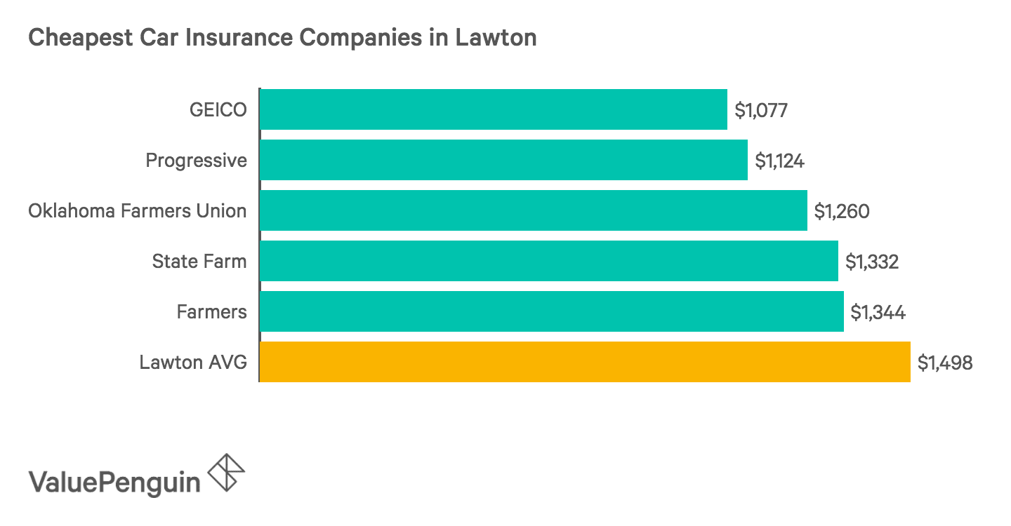 Graph of the Five Cheapest Auto Insurers in Lawton
