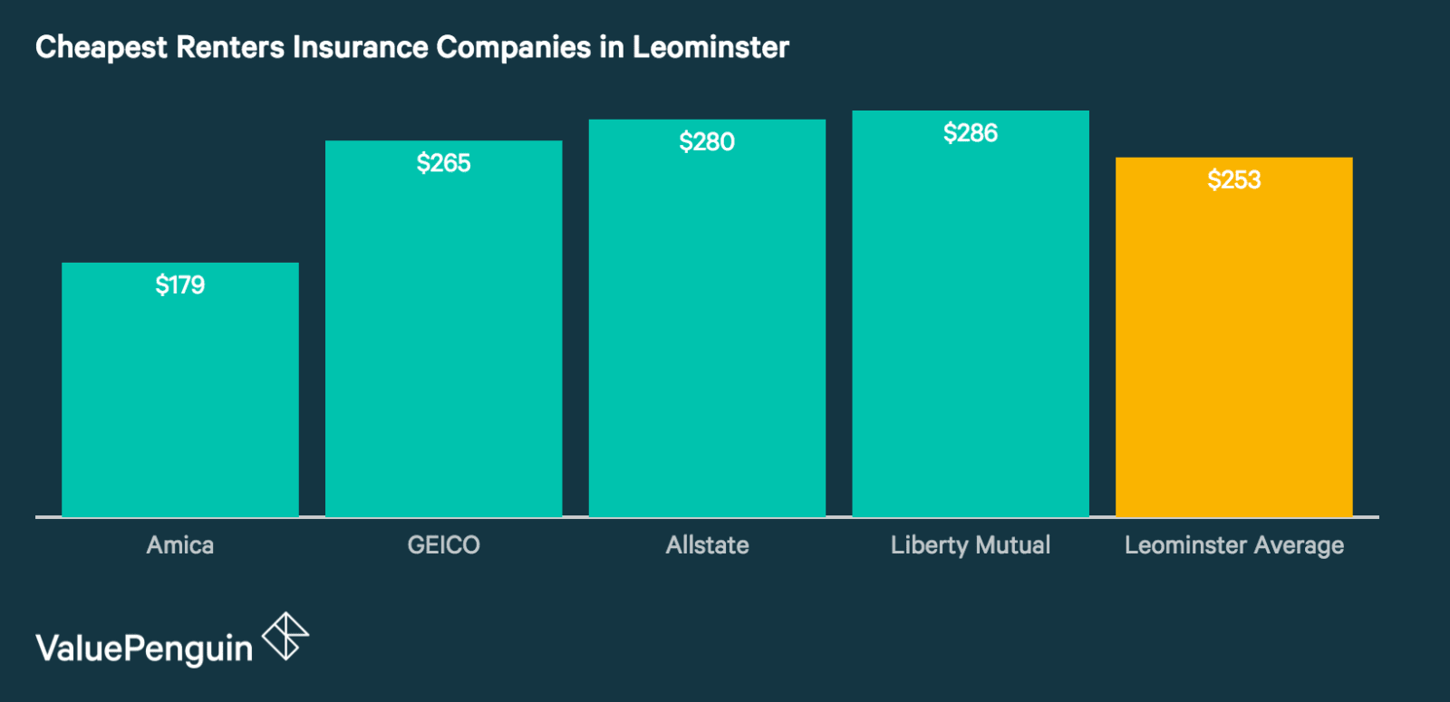 Best Renters Insurance Companies in Leominster