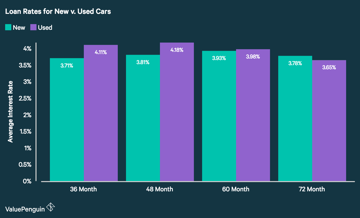 A graph showing the variation in auto loan rates for new and used cars.