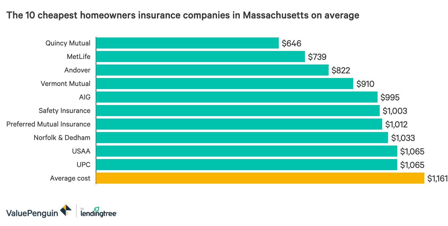 The Best And Cheapest Homeowners Insurance In Massachusetts