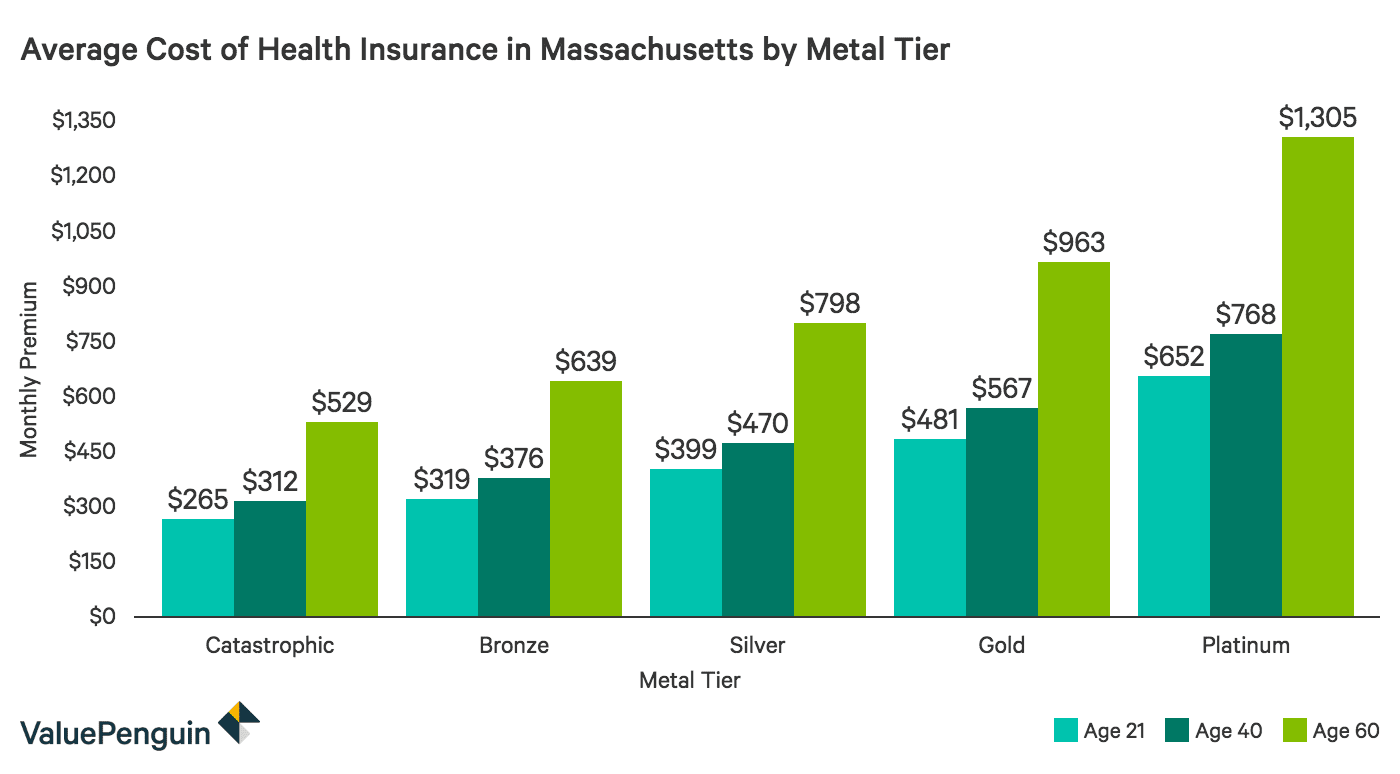 Average Cost of Health Insurance MA