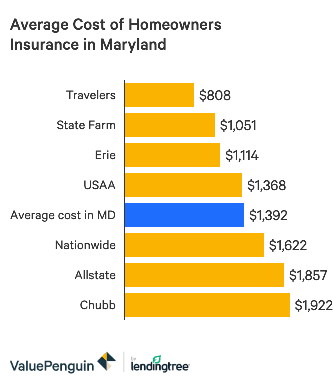 The Best And Cheapest Homeowners Insurance In Maryland