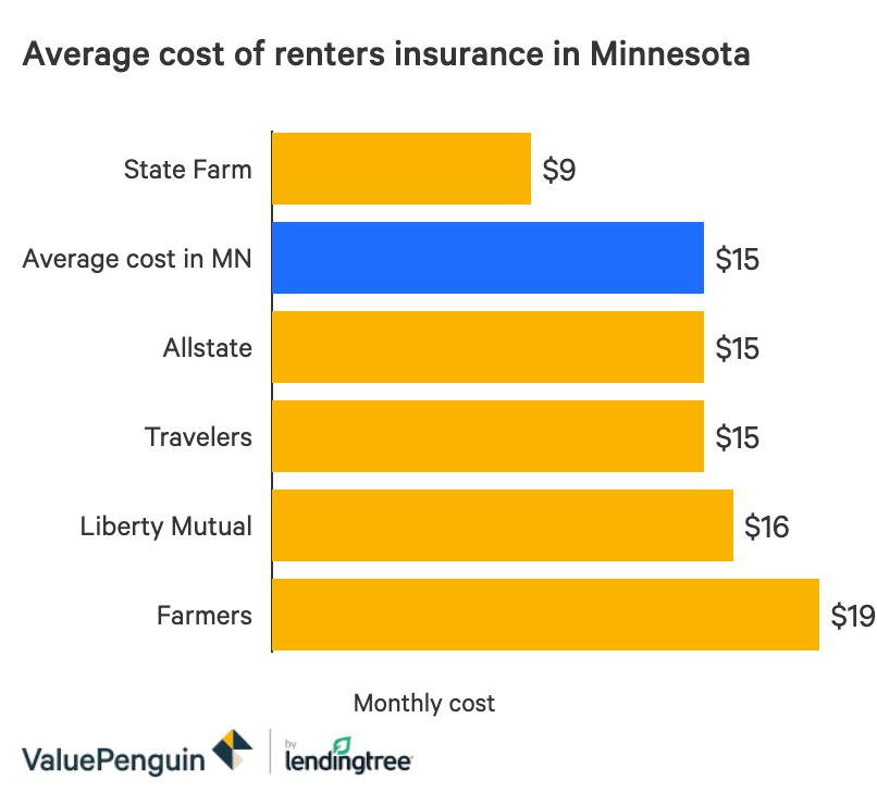 The Best Cheap Renters Insurance in Minnesota - ValuePenguin