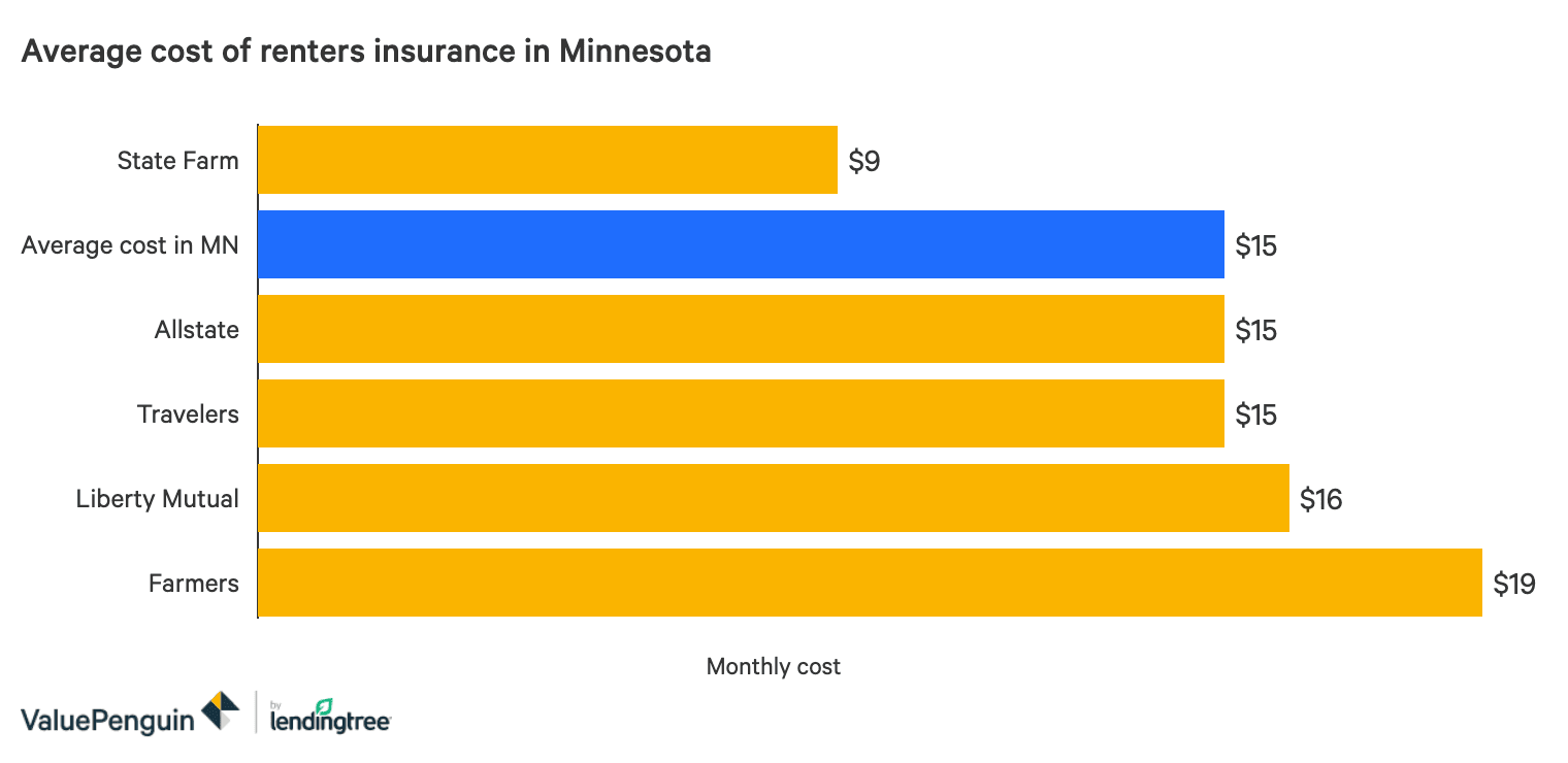 The Best Cheap Renters Insurance In Minnesota Valuepenguin