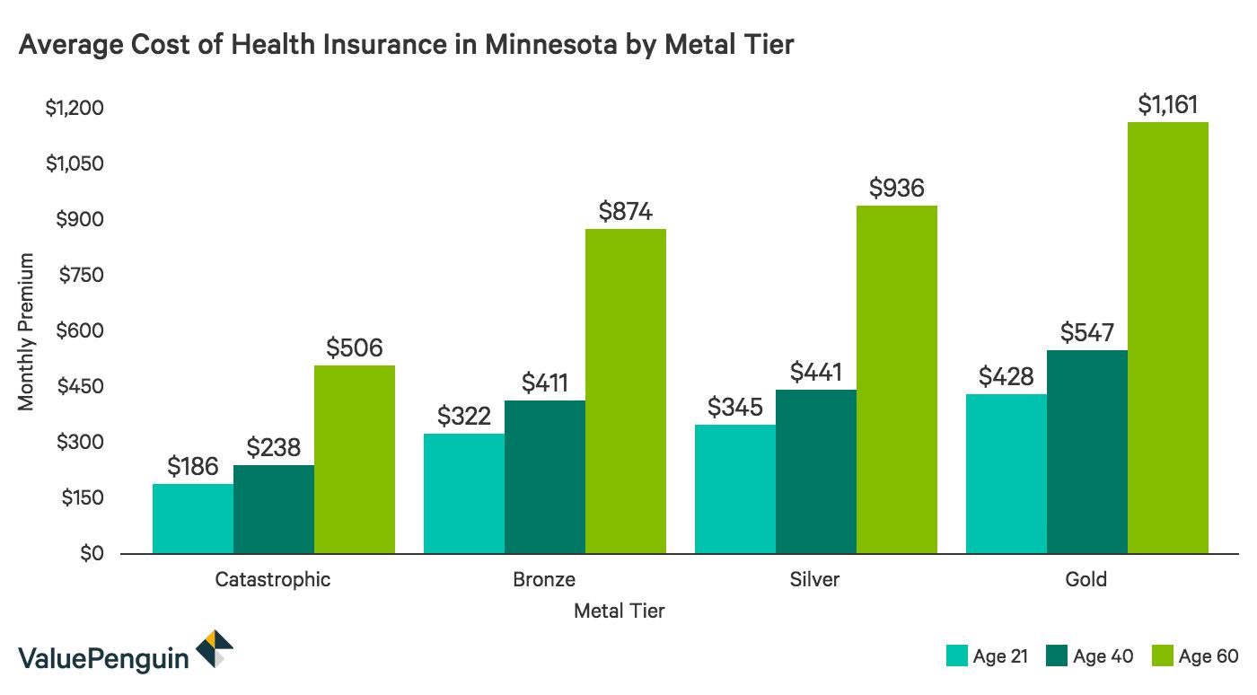 Best Cheap Health Insurance in Minnesota 2019 - ValuePenguin