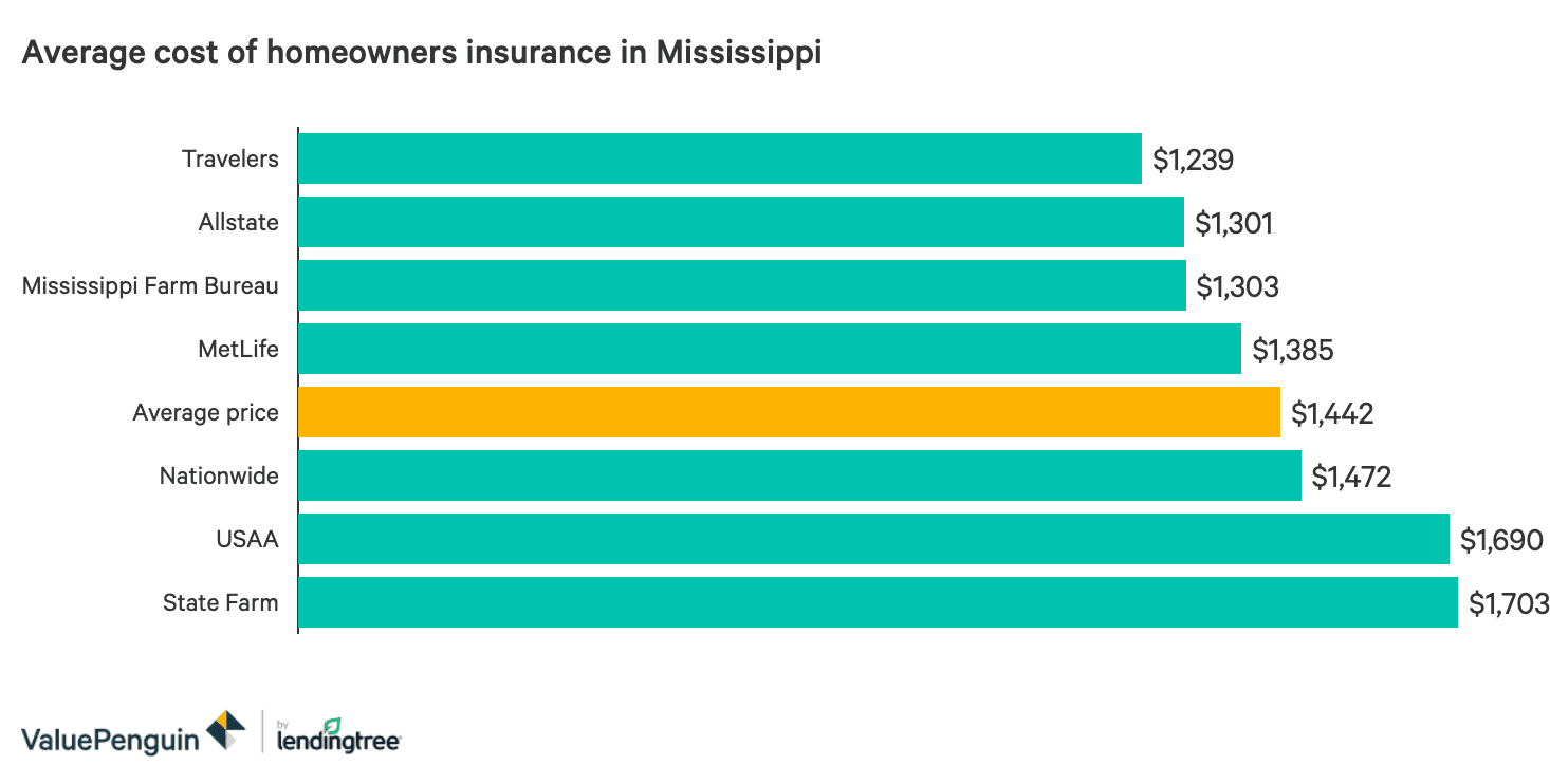 The Best And Cheapest Homeowners Insurance Companies In