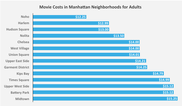 Movie Costs in Manhattan Neighborhoods for Adults