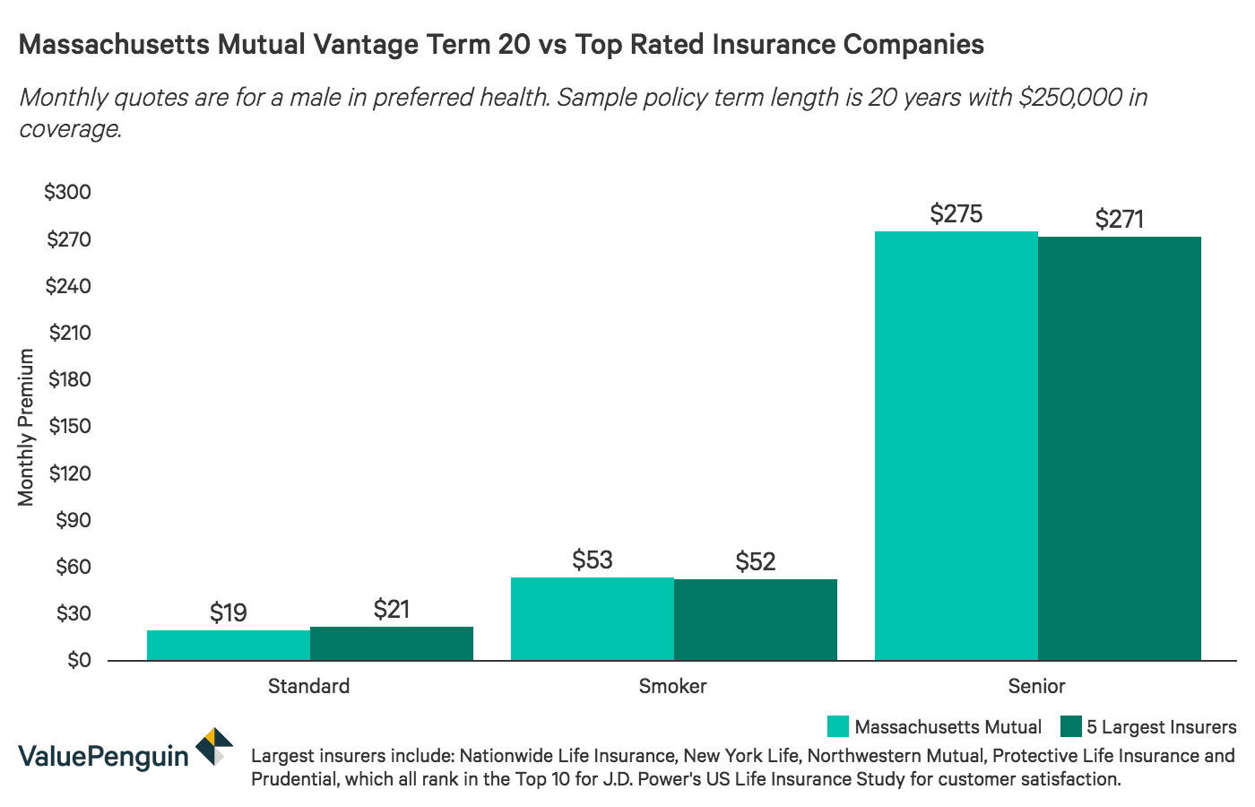 MassMutual Life Insurance Review: Great Financial Strength