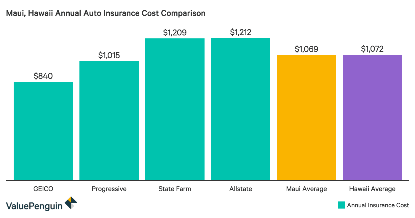 Comparing the cost of auto insurance in Maui, Hawaii
