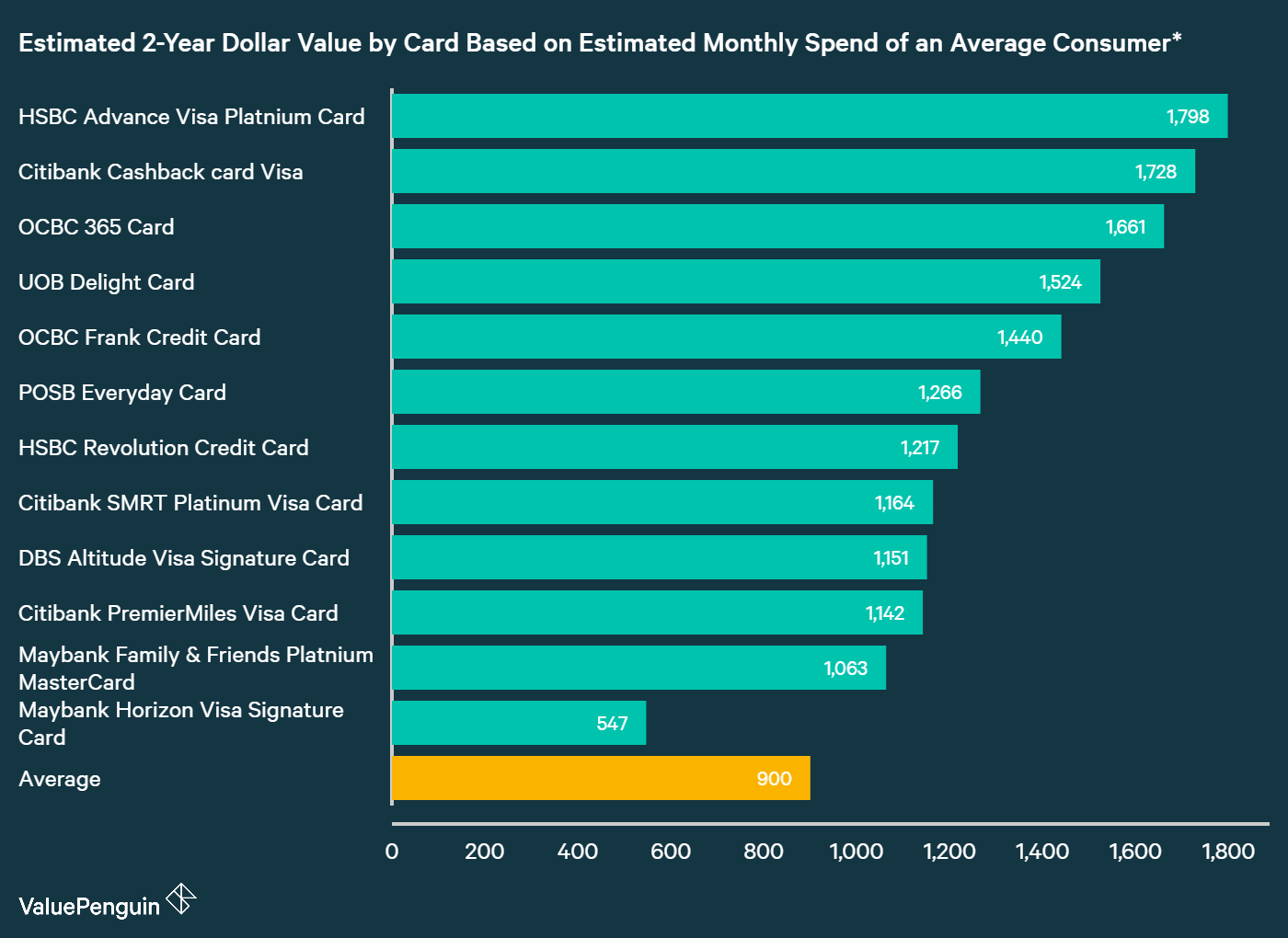 A graph displaying how best Maybank credit cards compare to other cards in Singapore in terms of their rewards