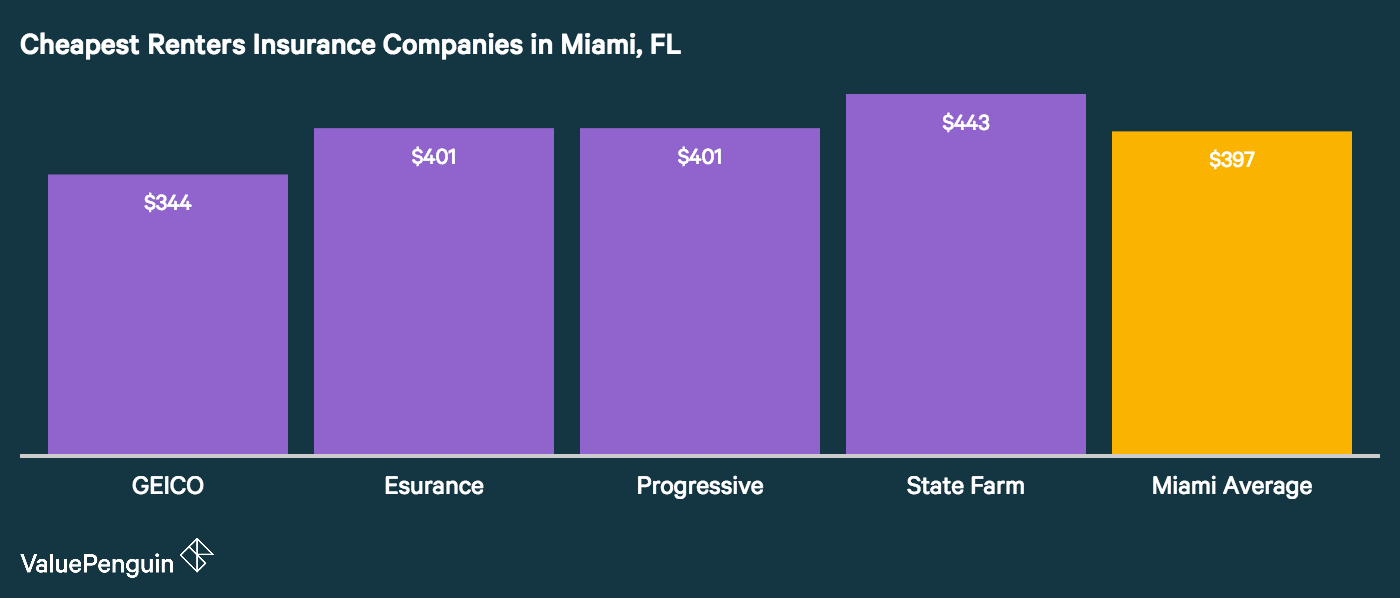 The graph shows which companies in Miami offer the most affordable renters insurance rates