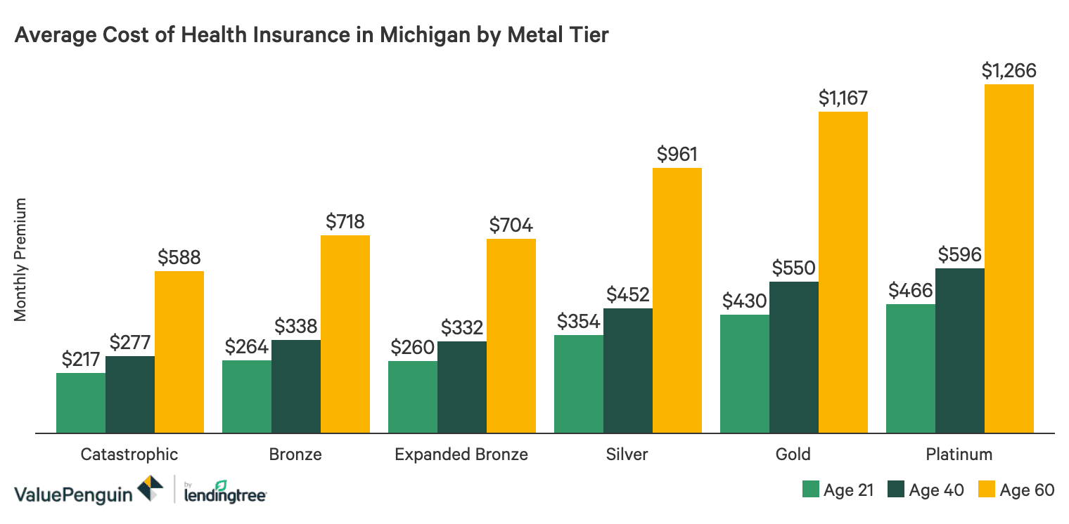 Best Cheap Health Insurance In Michigan 2020 Valuepenguin