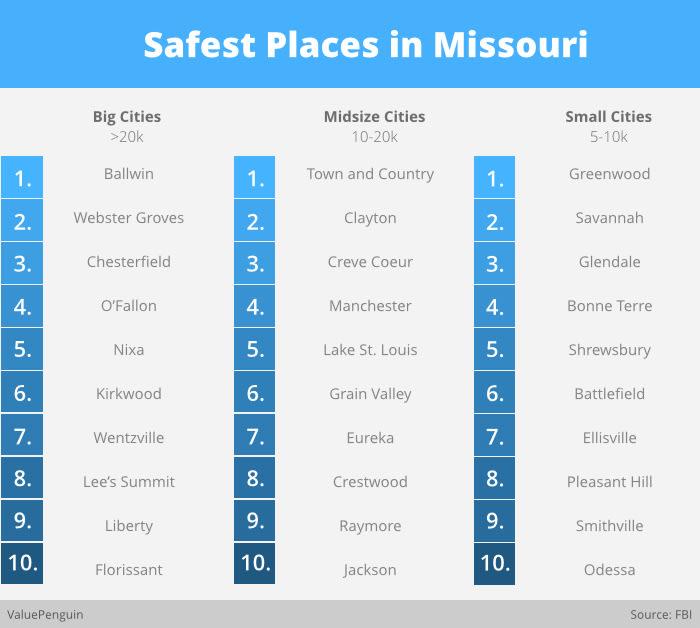 Safest Places in Missouri