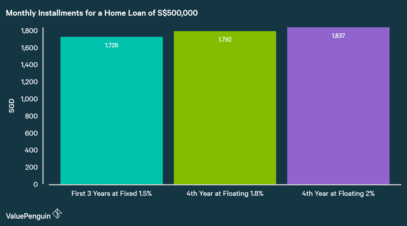a graph displaying possible savings for a home loan in terms of monthly installments when refinancing at a lower interest rate