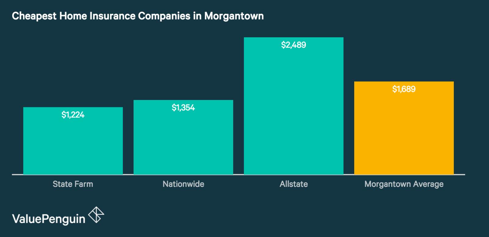 Morgantown's Best Home Insurance Companies