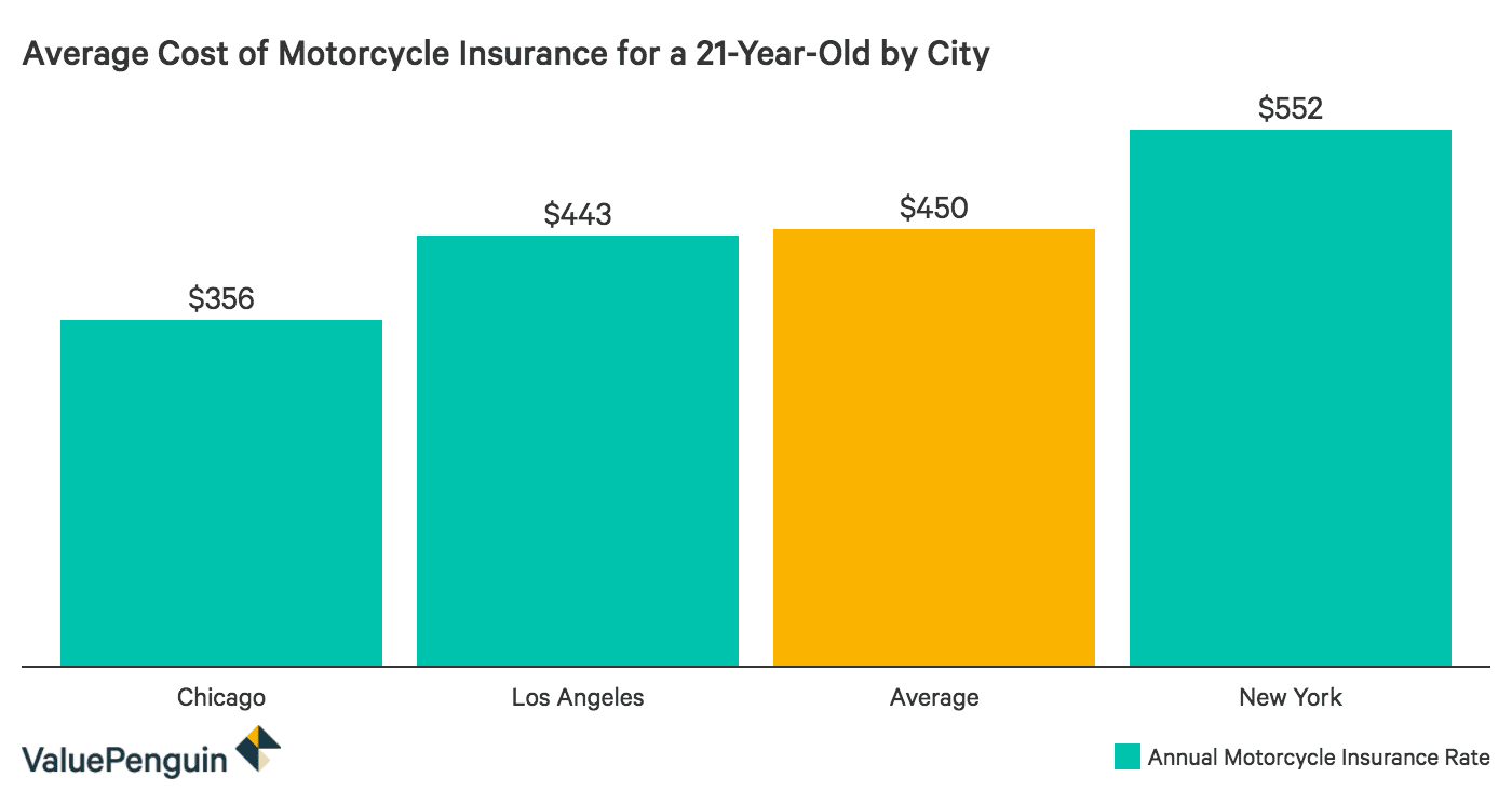 Comparing insurance costs by city for a 21-year-old motorcycle rider.