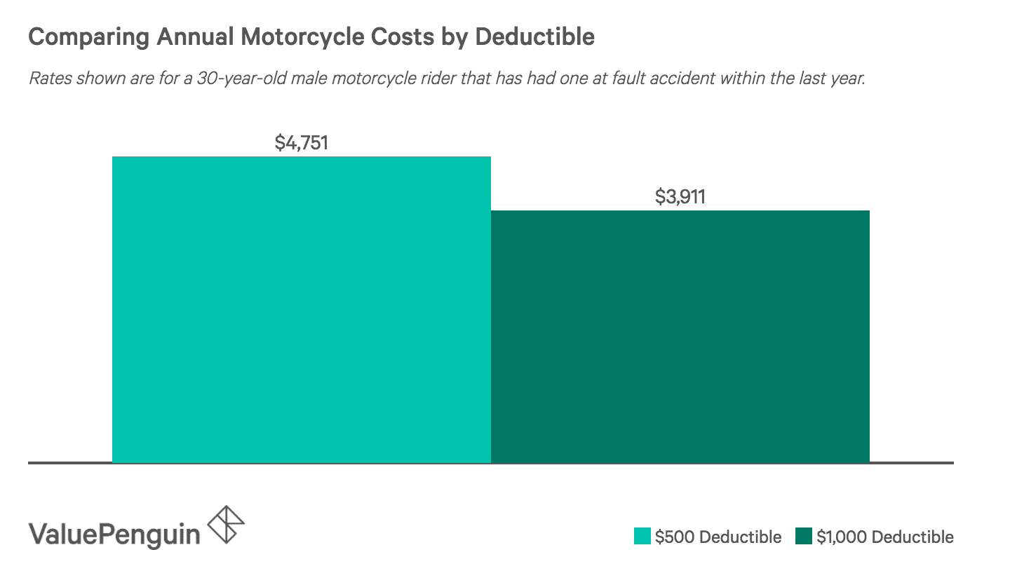 How does raising your deductible affect your motorcycle insurance costs in New Jersey