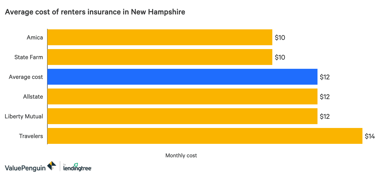 The Best Cheap Renters Insurance In New Hampshire Valuepenguin