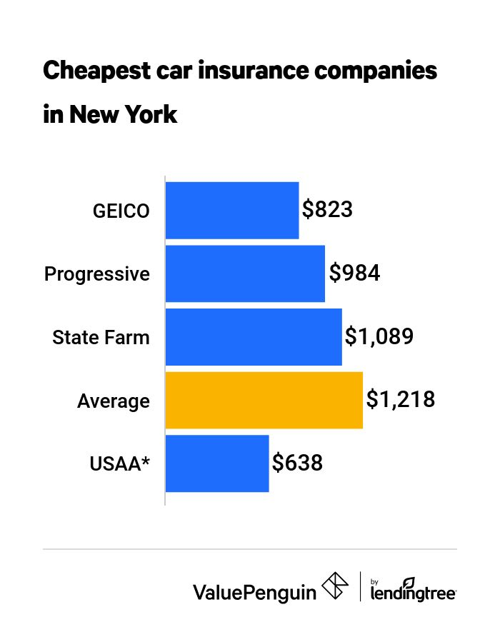 Who Has the Cheapest Auto Insurance Quotes in New York ...