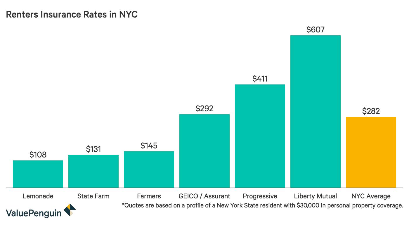 Cheap NYC