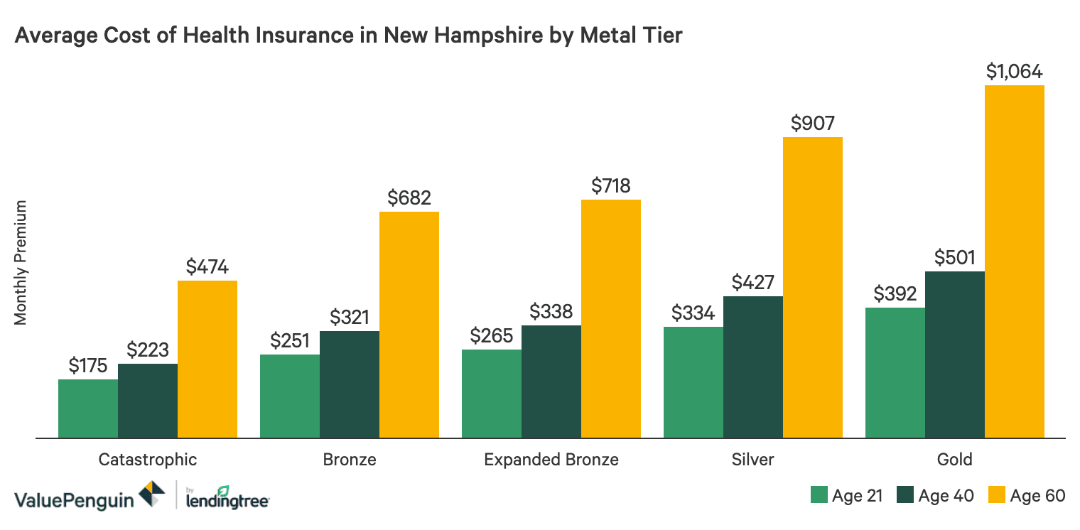 Best Cheap Health Insurance In New Hampshire 2020 Valuepenguin