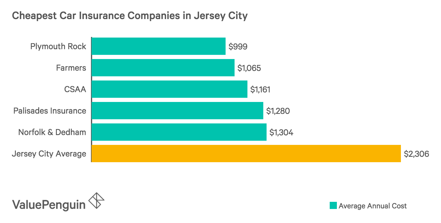 This graph shows the five companies in Jersey City with the lowest car insurance rates.