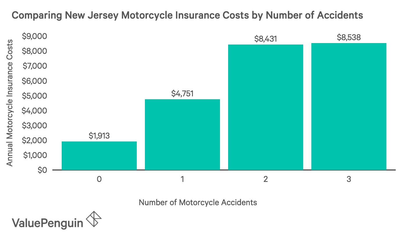 How motorcycle insurance rates go up after an accidents